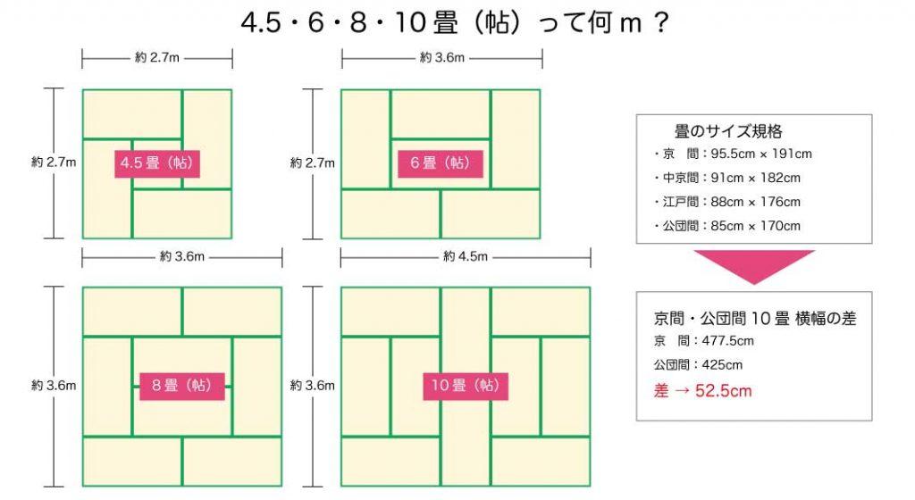 4.5・6・8・10畳(帖)のサイズの違い