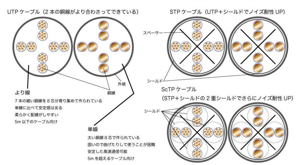 より線と単線の違いと、UTP・STP・ScTPの違い