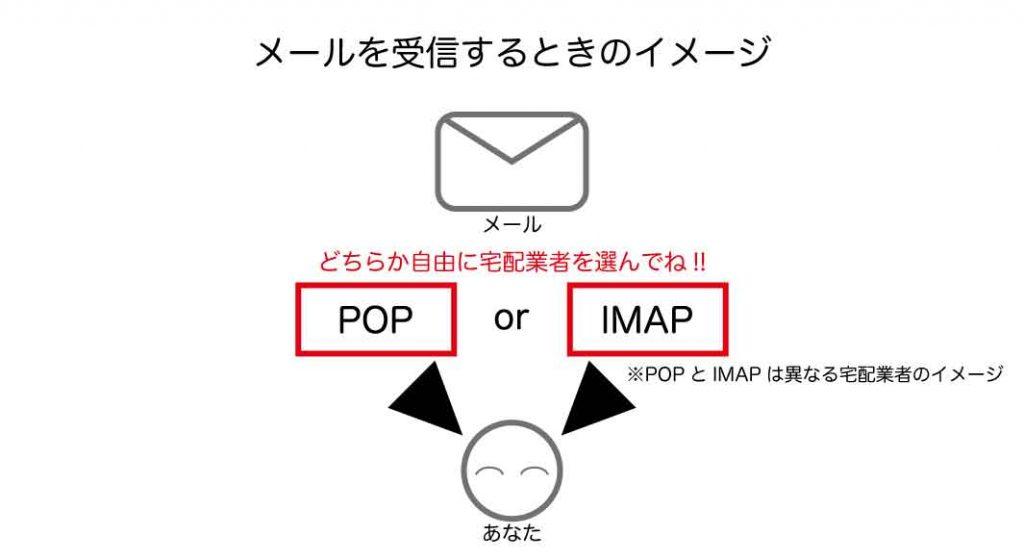 メールを受信するときのイメージ