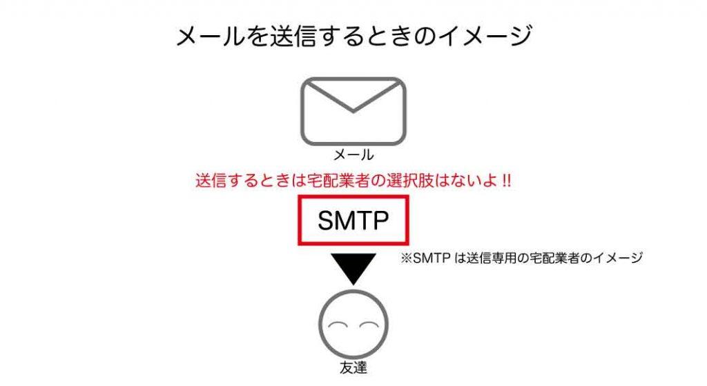 メールを送信するときのイメージ