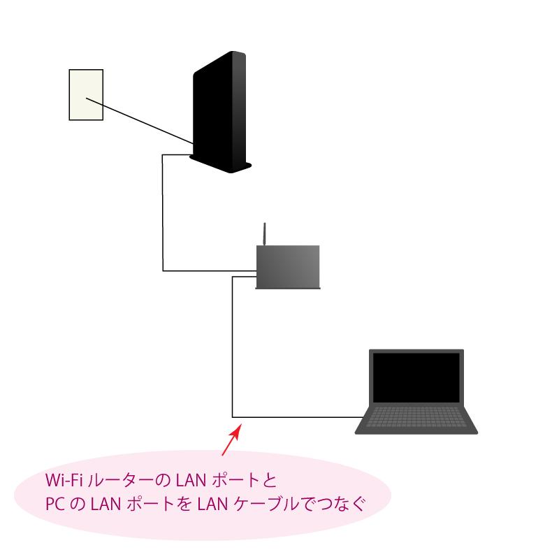 LANポート