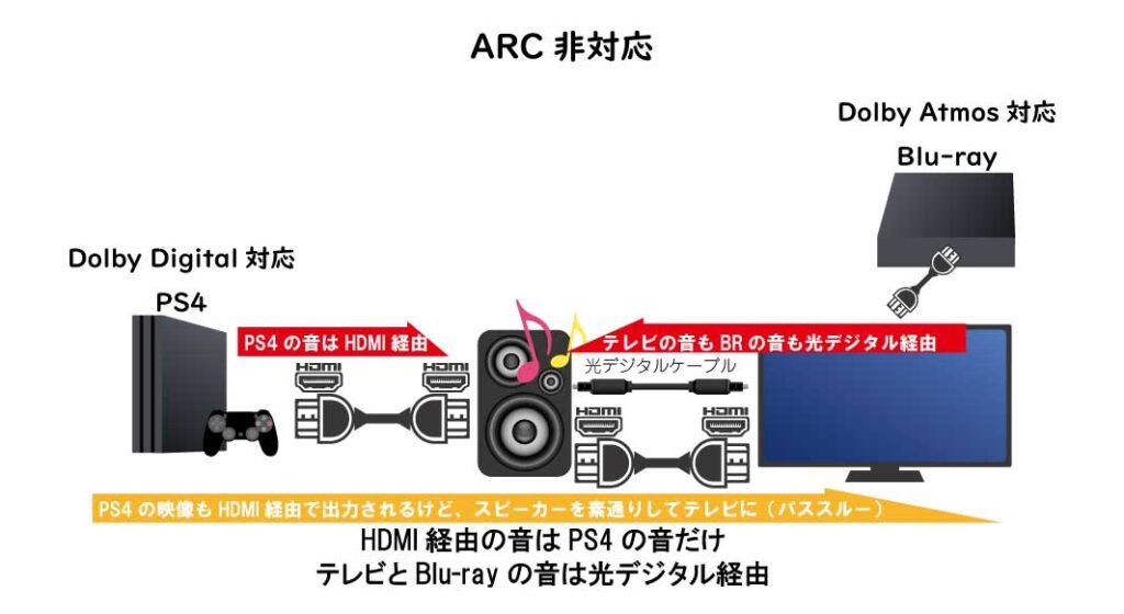 ARC非対応