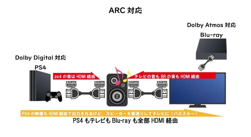ARC対応